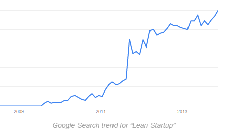 Google Search trend for Lean Startup
