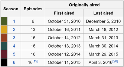 The Walking Dead airing dates